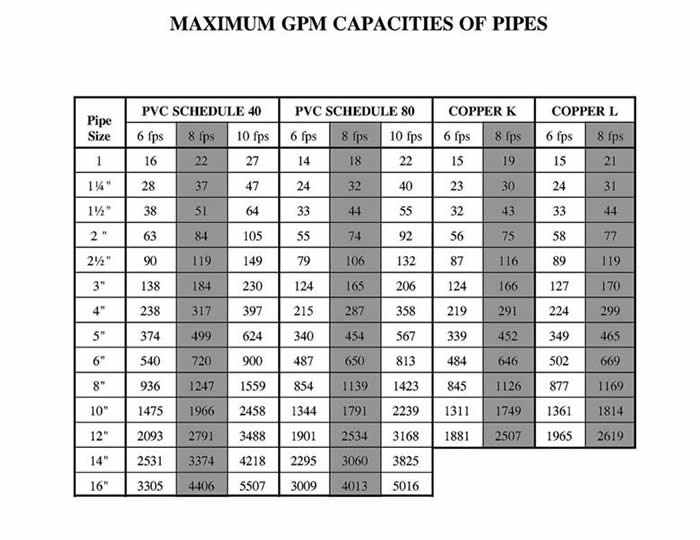 GPM Capacities Chart
